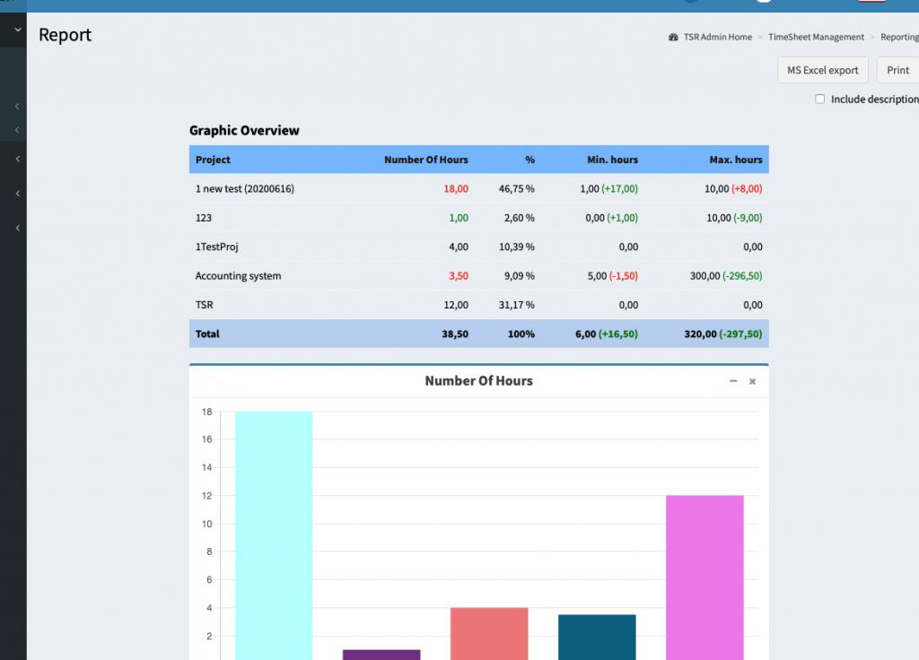 OPDATERING: Sammenlign rapporterede timer med min./maks. benchmarks/budget