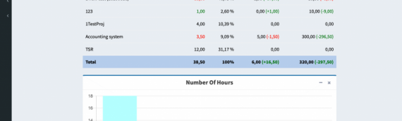 UPDATE: Compare Reported Hours with Min./Max. Benchmarks/Budget